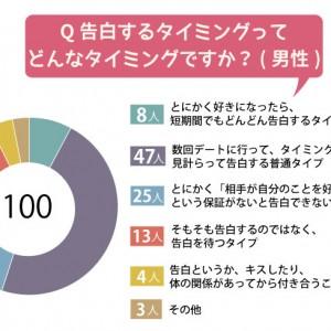 【アンケート】100人の男性に聞いた!告白するタイミングはどんなタイミング?【男性編】